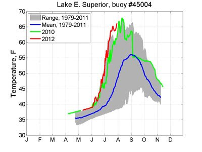 Lake Superior Buoy 45004