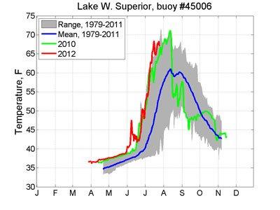 Lake Superior Buoy 45006