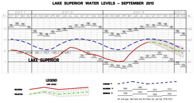 Lake Levels – End of August 2013
