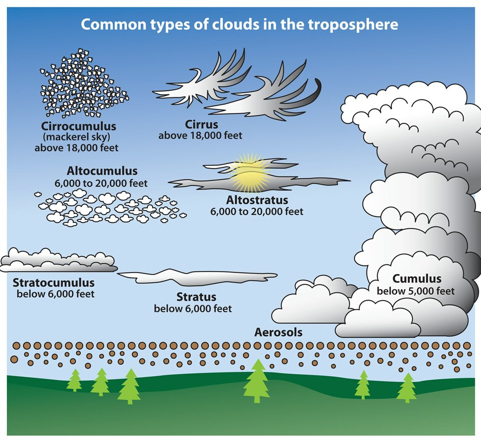 How to Identify Cloud Types - Lake Superior Magazine