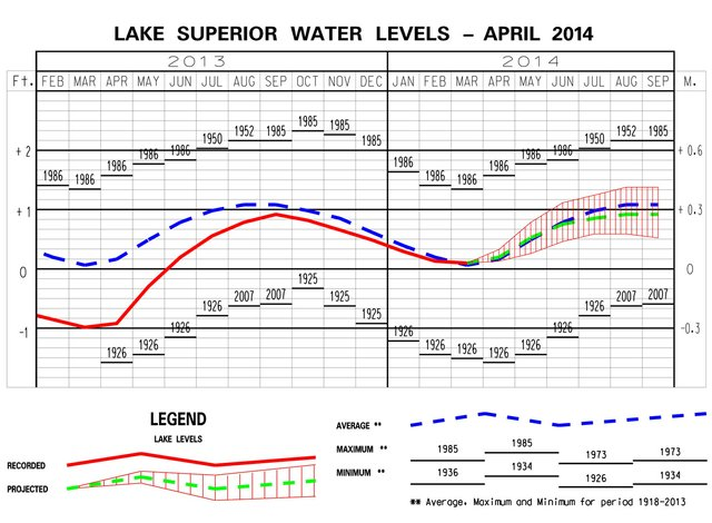 Lake Level Report: April 7, 2014
