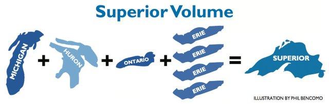 Superior Volume