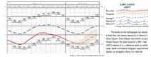 Kitchi-Gami Almanac Water Levels
