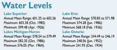 242 waterlevels